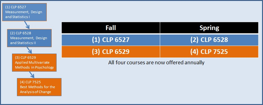 clp_course_ladder